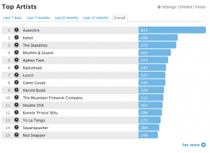 My overall leaderboard at 30,000 plays!