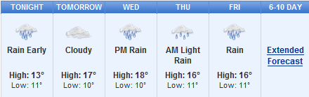 Weather forecast for Mantua Festival